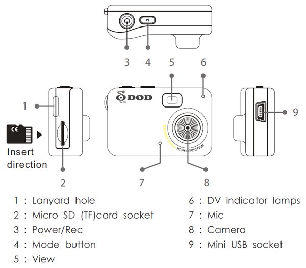 Mini camera diagram auto electrical wiring diagram mini camera diagram wiring diagram u2022 rh tinyforge co digital camera diagram mini camera circuit diagram ccuart Image collections